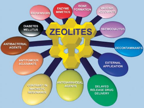 zeolite liquid benefits